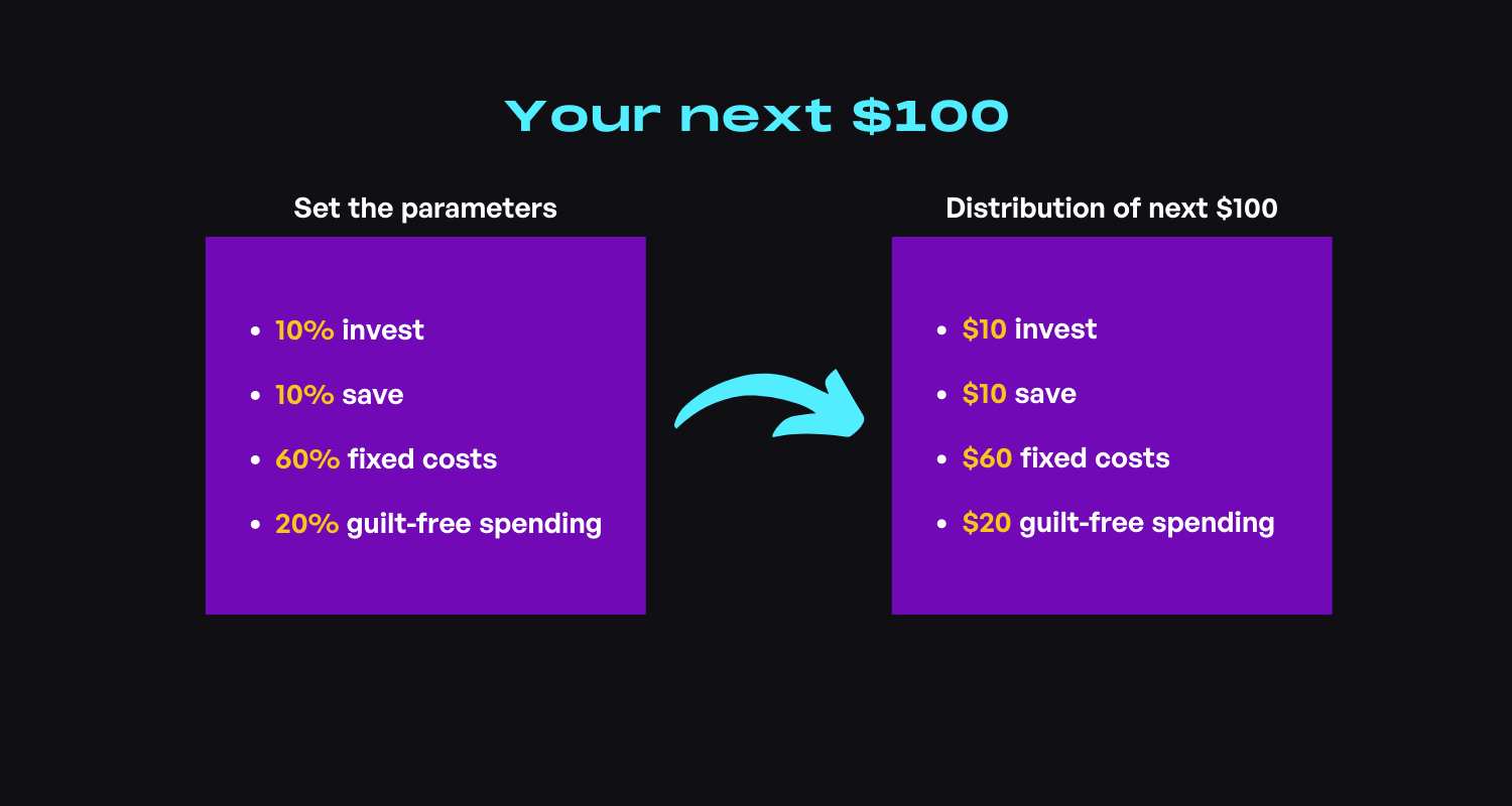 Plan for financial independence